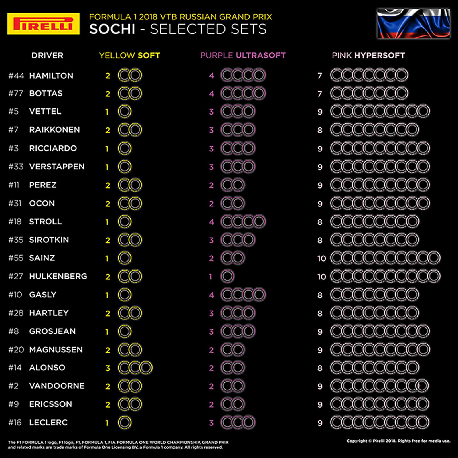2018 F1 Russian Grand Prix Tyre Selection