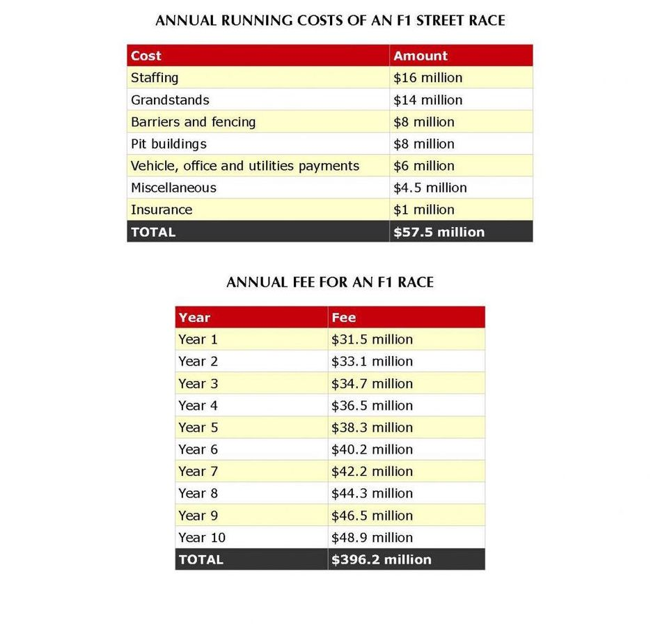 Analysing the cost of an F1 street race.