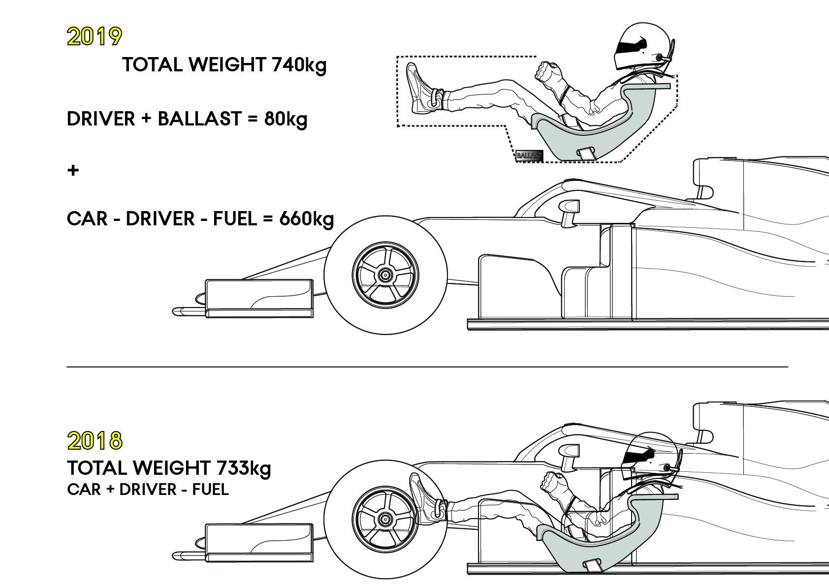 Car and driver weight.