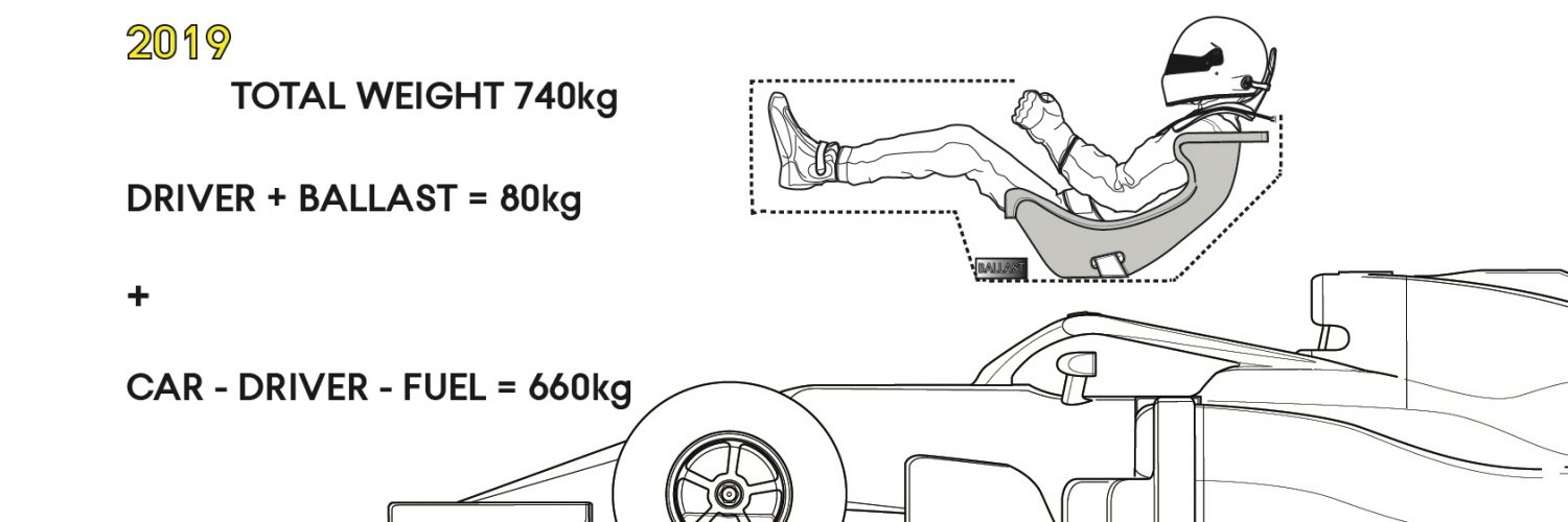 F1 2019 Regulations