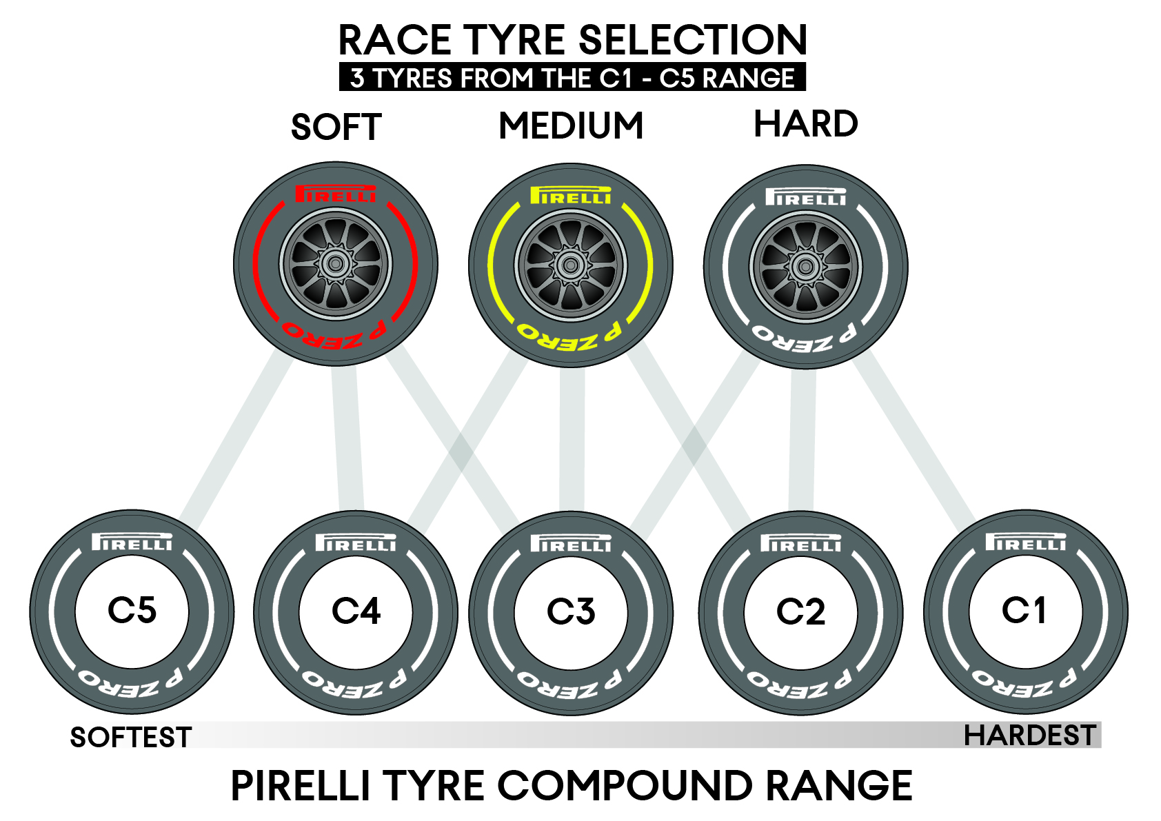 F1 2019 Regulations - tyres.