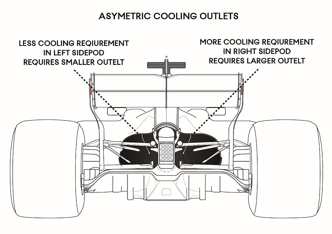 F1 Car Cooling Systems Explained